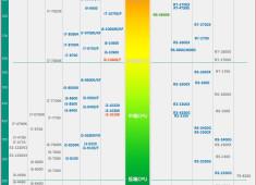 2020年組裝電腦CPU排行榜參考(台中電腦組裝)